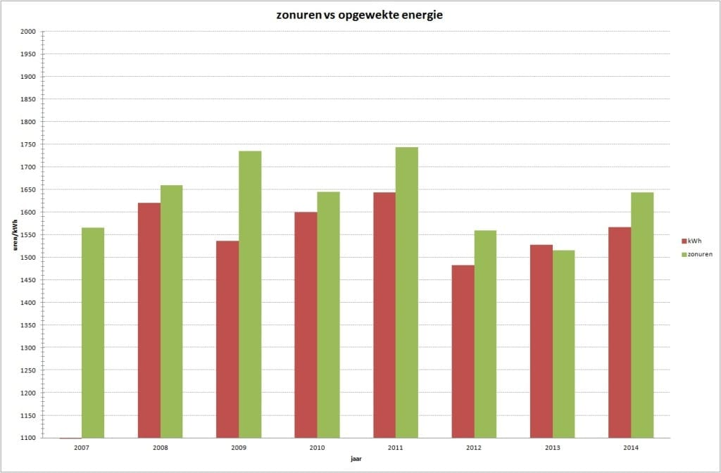 Opgewekte energie zonnepanelen-grafiek tm 2014 - beter