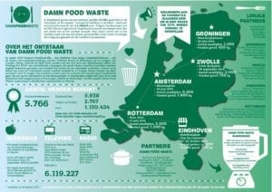 De kaart met 'damn food waste' acties
